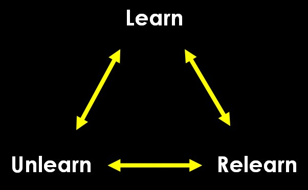 Learn, Unlearn and Relearn - The Triangle of Productivity Knowledge